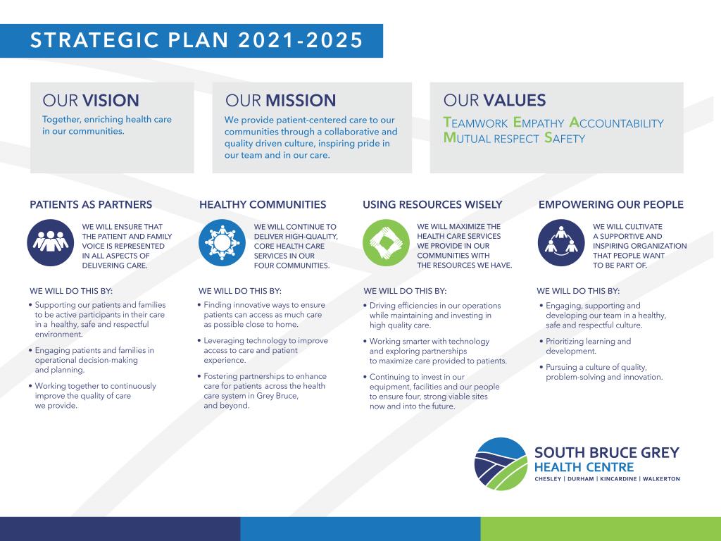 Summary of SBGHC's Strategic Plan